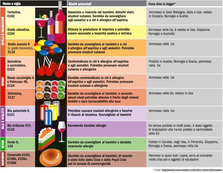 elenco degli additivi nelle bevande